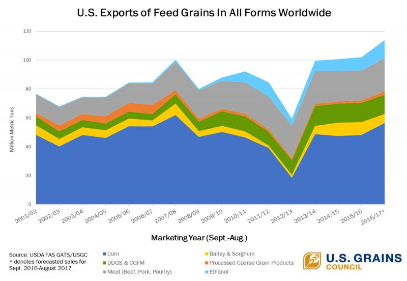 Chart of Note: U.S. Exports Of Feed Grain In All Forms Breaks Record In 2016/2017 Marketing Year